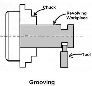 grooving operation on lathe machine