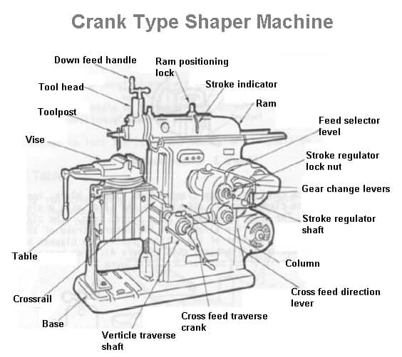 crank type shaper machine