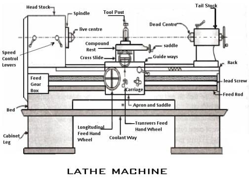 Machine Drawing Of Lathe Tailstock