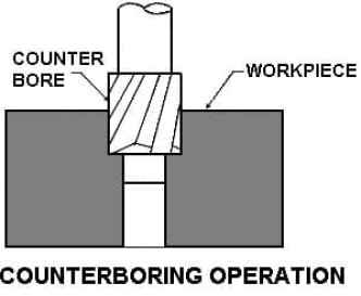 counter boring operation