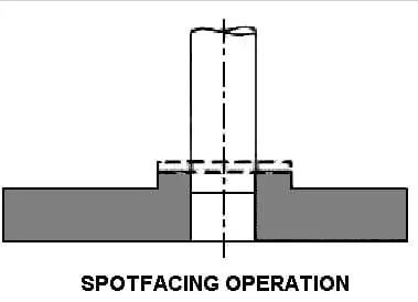 spotfacing operation