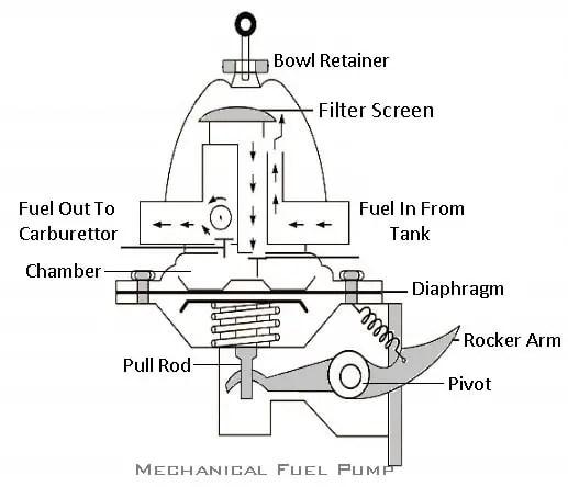 Mechanical fuel pump:  types of fuel pump