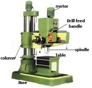 Drilling machine - Parts, Types, Operations, Tools [Complete