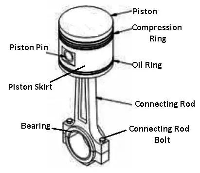 Parts of Piston