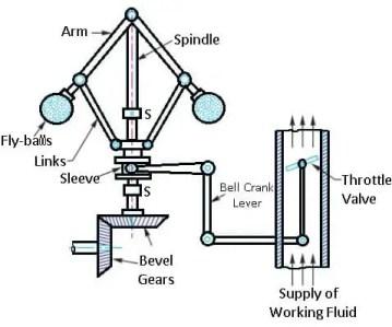 Mechanical or centrifugal governor diagram