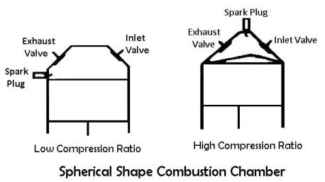 Spherical Shape Combustion Chambers