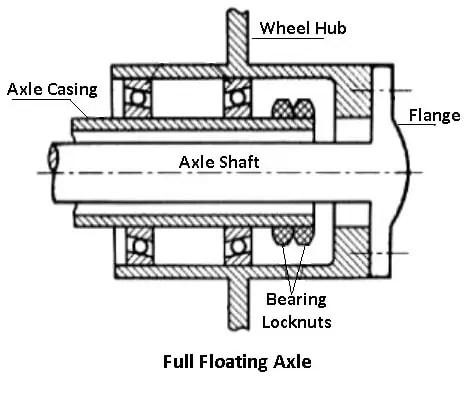 Full-Floating Axle