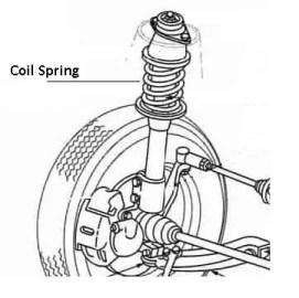 Types of suspension springs: Coil suspension