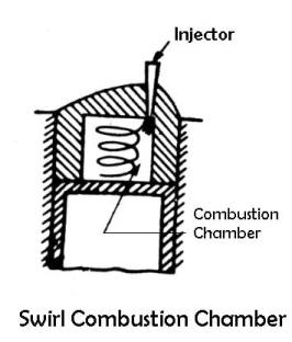 Swirl Comustion Chamber