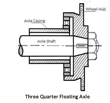Three-Quarter Floating Axle