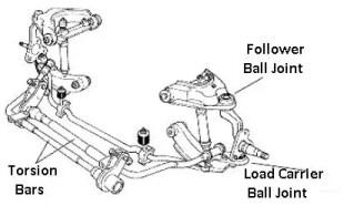 Torsion bar suspension spring