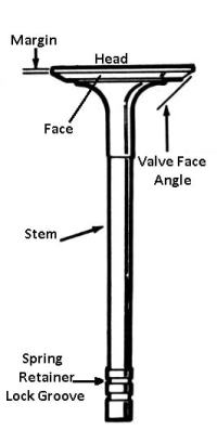 Types of engine valves: poppet valve