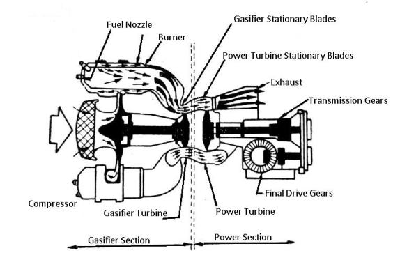 Types of engines: gas turbine