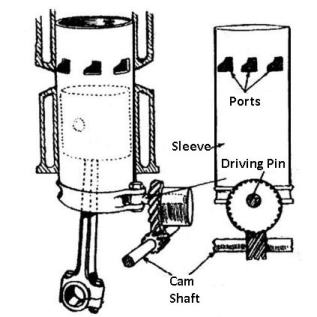 sleeve valve