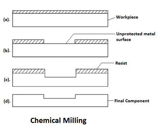 Chemical Milling