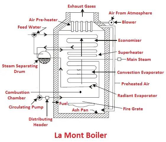 La Mont Boiler