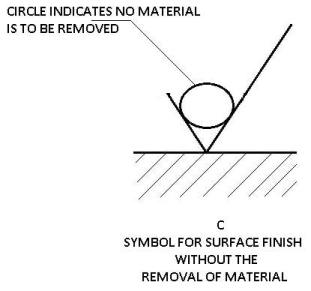 Surface Finish without removal of material
