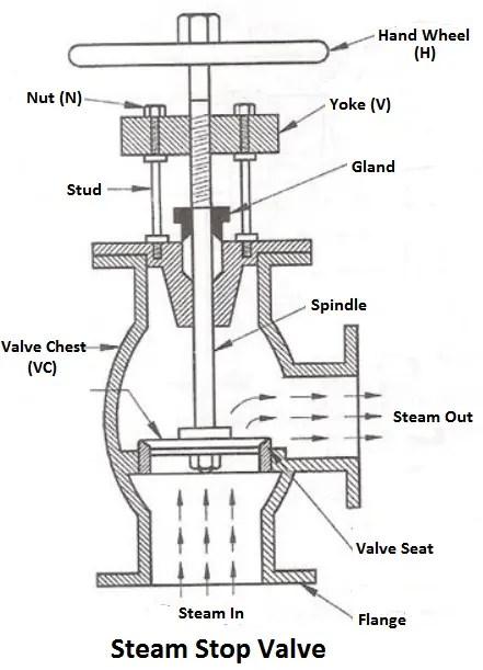 Steam Stop Valve diagram