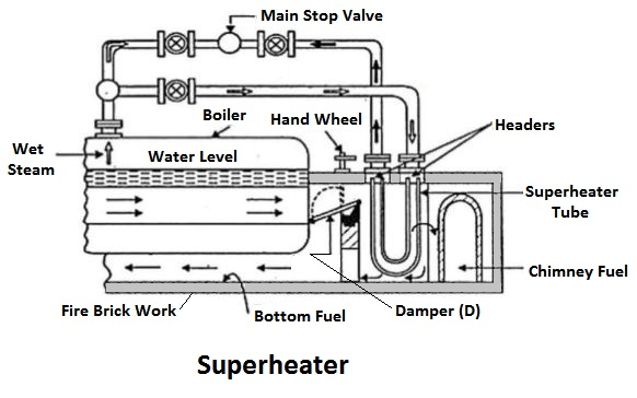 Superheater - Boiler Mountings and Accessories