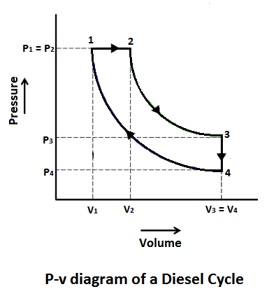 P-v diagram of a Diesel Cycle