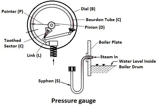 Pressure Gauge diagram