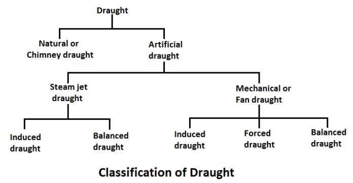 Classification of draughts
