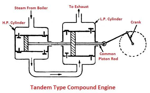 Tandem type compound engine