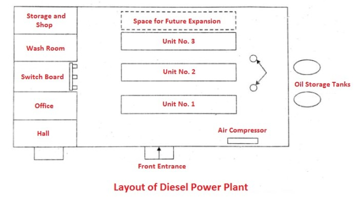 Layout of diesel power plant