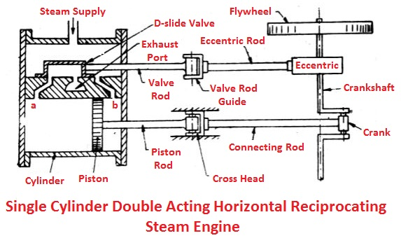Single cylinder double acting horizontal reciprocating steam engine