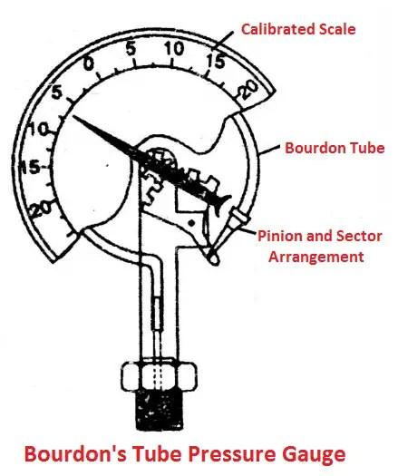 Bourdon's tube pressure gauge