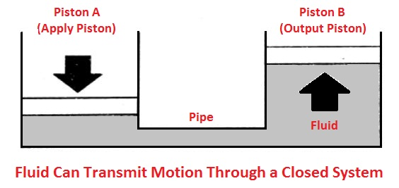 Applications of pascal law - Fluid transmit motion through a closed system