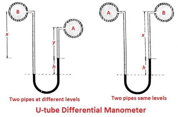 U-tube differential manometer