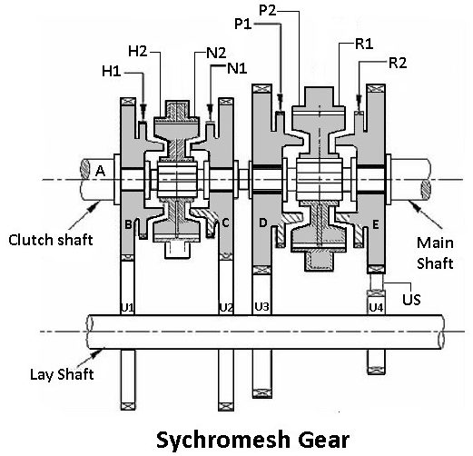 synchromesh type gearbox