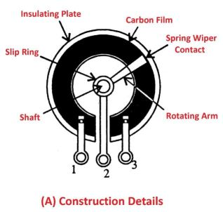 Carbon Film Potentiometers