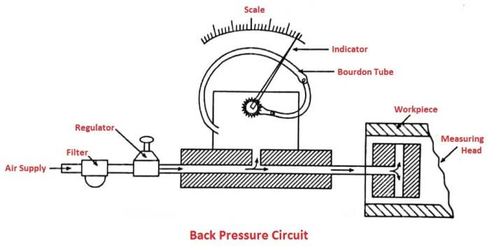 Back Pressure Circuit