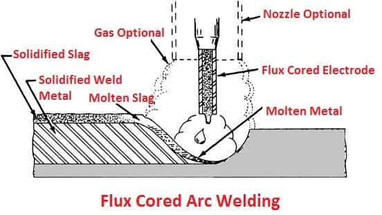 Flux-cored Arc Welding