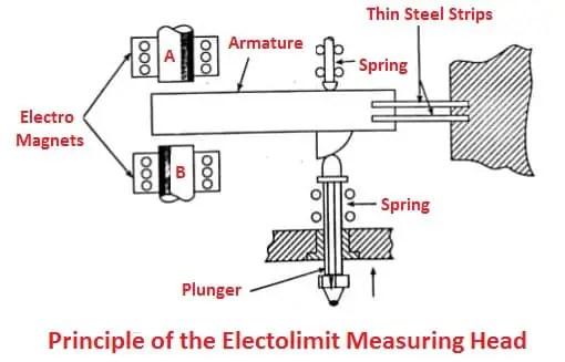 ElectroLimit Measuring head Gauge