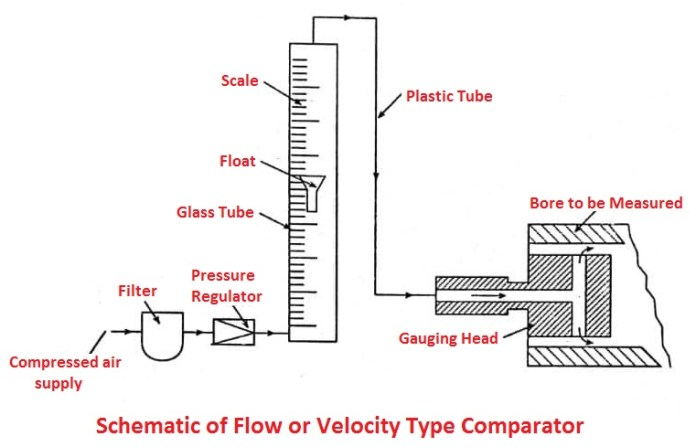 Schematic of Flow or Velocity Type Comparator