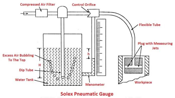 Solex Pressure Gauge