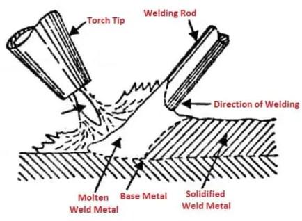 gas welding process