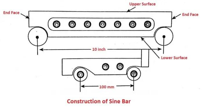 Construction of Sine Bar