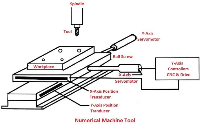 Numerical Machine Tool