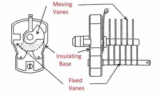 Variable Capacitor Fig. 1