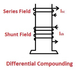 Differential Compounding