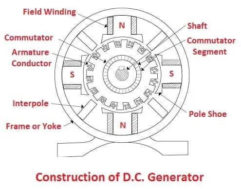 Construction of D.C. Generator