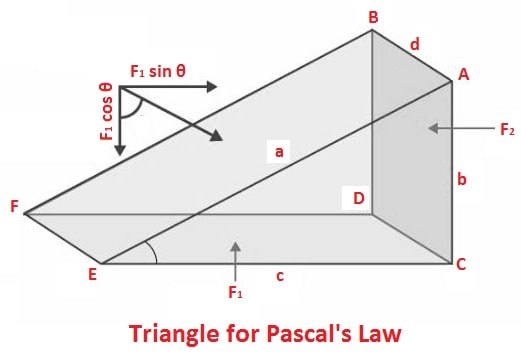 Triangle for Pascal's Law
