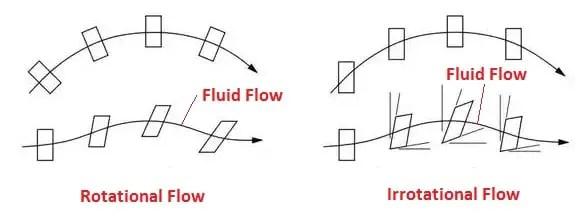 rotational and irrotational fluid flow