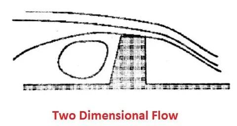 two dimensional fluid flow