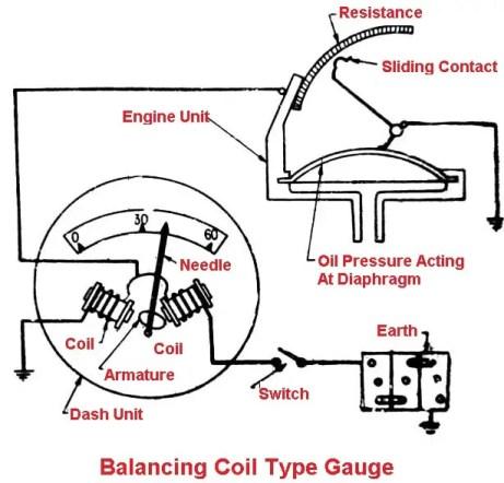 Balancing Coil Type Oil Pressure Gauge