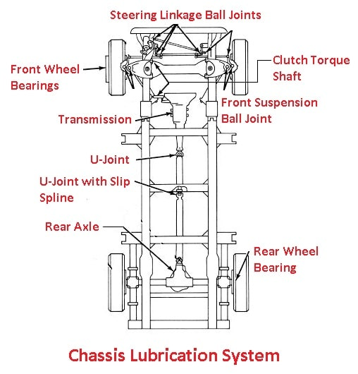 Chassis Lubrication System